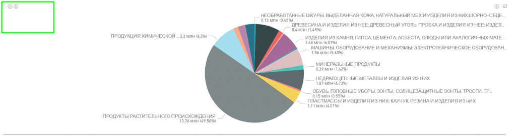 Демо-версия визуальной аналитики ВЭД портов РФ (неполные данные, полный функционал).