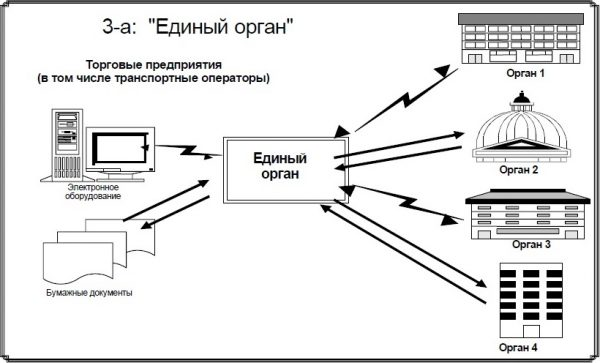 Предварительное информирование vs. «единое окно»