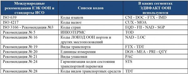 Электронный документооборот и административные процедуры
