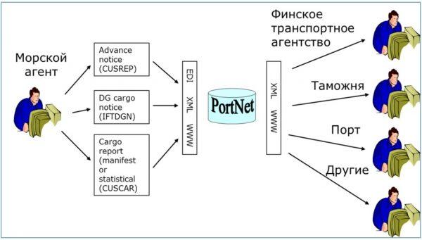 «Единое окно» в информационном взаимодействии портового сообщества