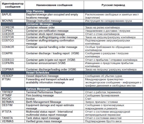 Форматы электронных документов для морского транспорта