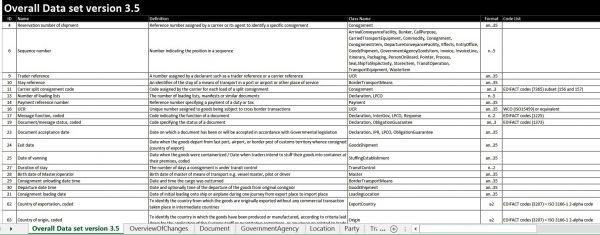 Модель данных и сценарии взаимодействия в «Едином окне»