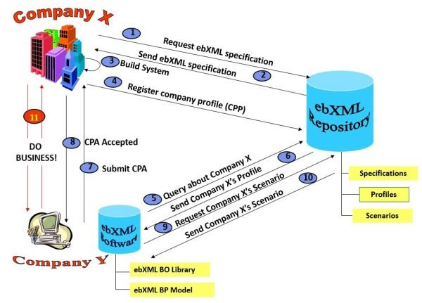 Основы цифровой экономики (часть 3)