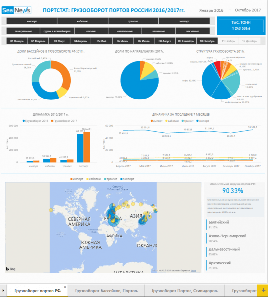 New PORTSTAT Service is launched – Statistics and Analysis for All RF Sea Ports and Terminals