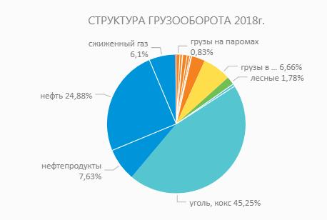 Грузооборот портов Дальневосточного региона РФ