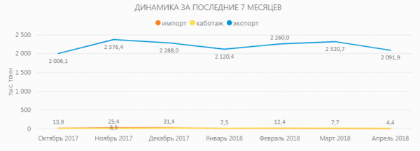 Грузооборот  портов Южного региона  РФ