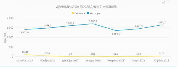 Грузооборот  портов Северо-Западного региона  РФ