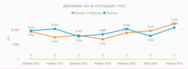 Контейнерооборот портов Северо-Западного региона РФ