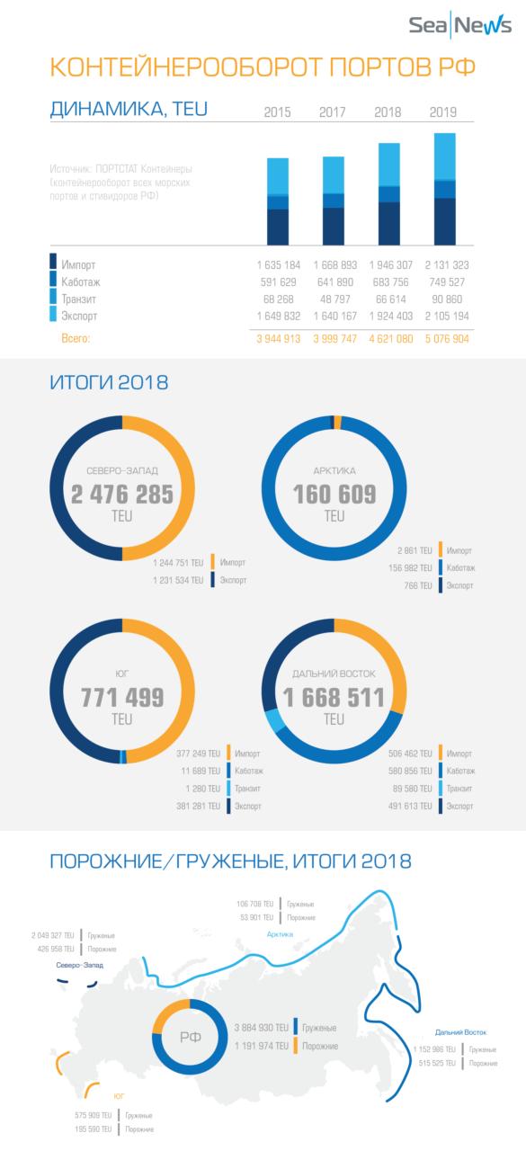Контейнерные итоги 2018 – инфографика